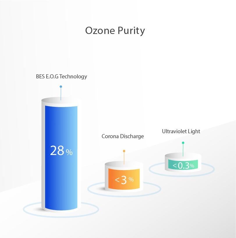 ozone concentration of BES group E.O.G patented technology